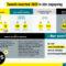 Infographic met de belangrijkste cijfers en activiteiten van de kwartaalrapportage Q2 2021